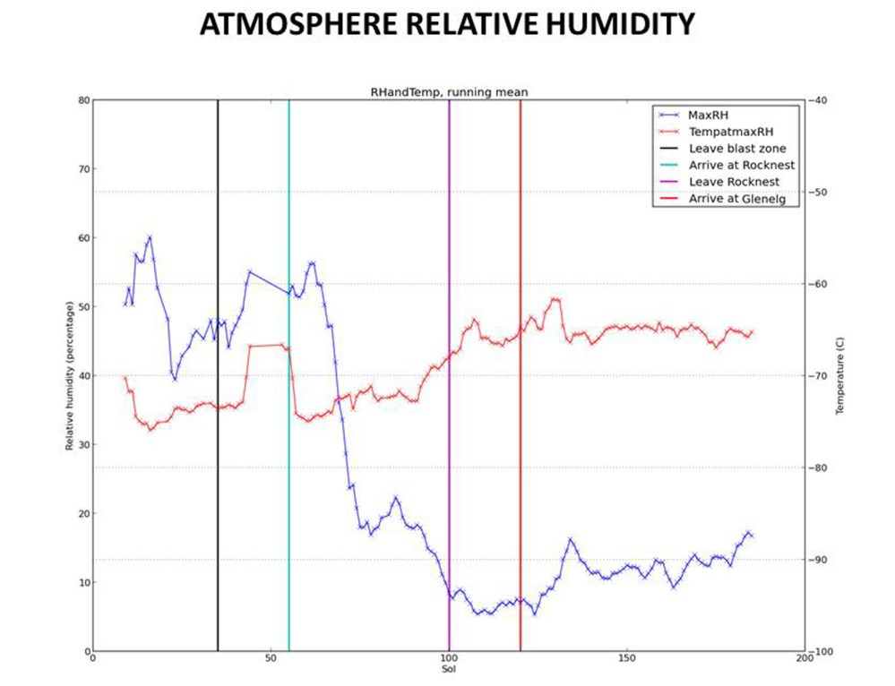 medium resolution of humidity in gale crater scant and variable