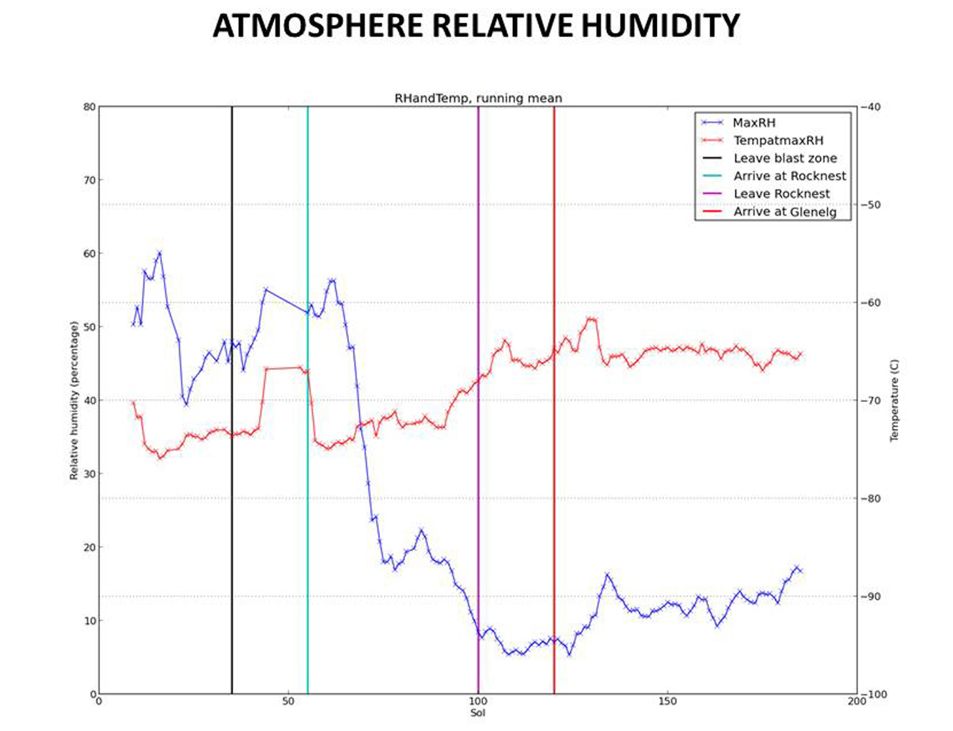 hight resolution of humidity in gale crater scant and variable
