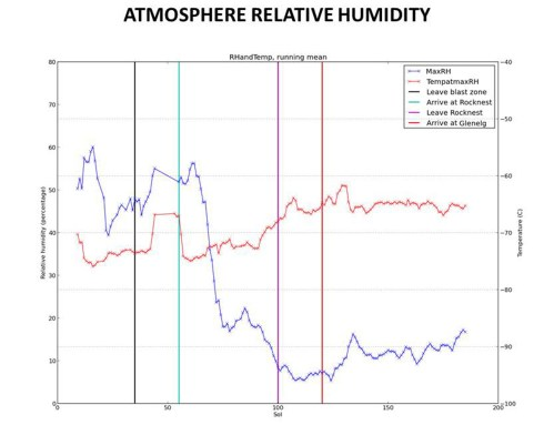 small resolution of humidity in gale crater scant and variable