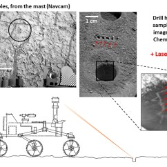 Curiosity Rover Diagram Of Ribs And Sternum Space Images Accurate Pointing By