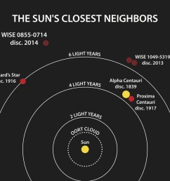 this diagram illustrates the locations of the star systems closest to the sun the year [ 1365 x 1024 Pixel ]