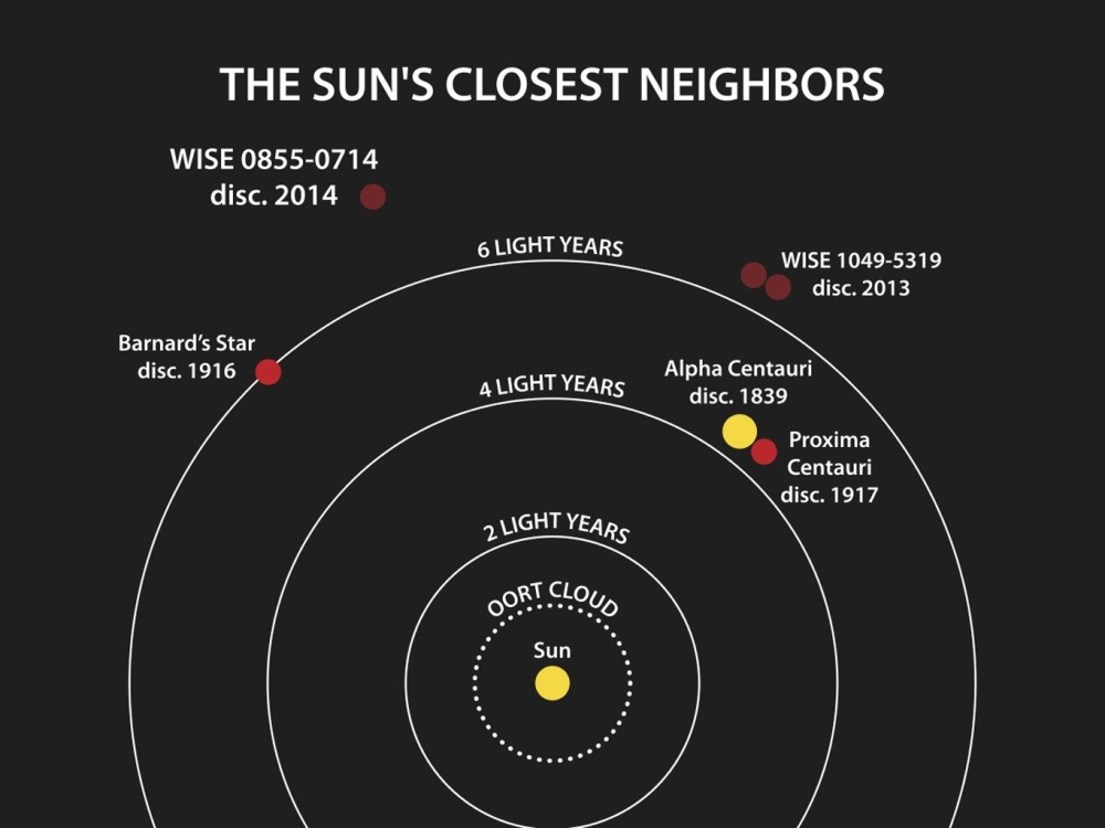 medium resolution of this diagram illustrates the locations of the star systems closest to the sun the year