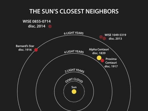 small resolution of this diagram illustrates the locations of the star systems closest to the sun the year