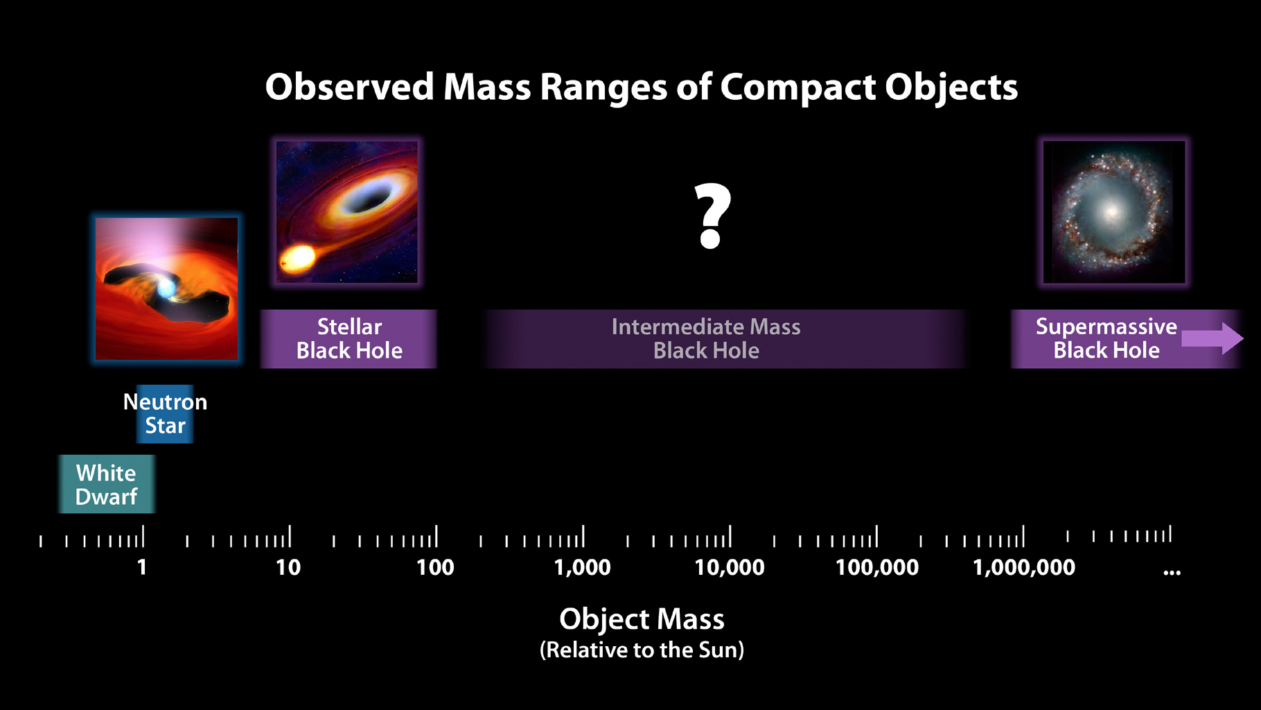 diagram of a low mass star life cycle handball court space images chart for dead stars and black holes