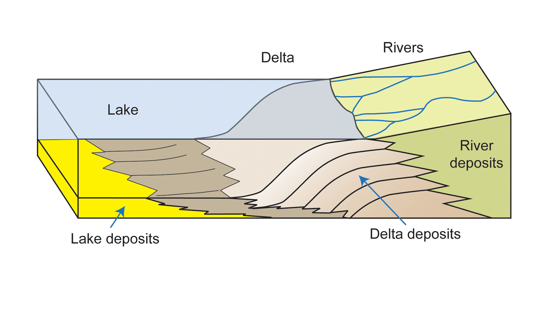 diagram of a delta landform sony cdx l510x wiring space images how forms where river meets lake