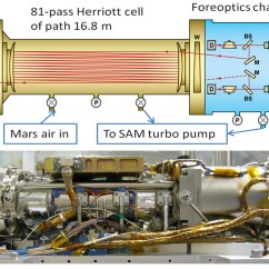 Curiosity Rover Diagram 2002 Saab 9 3 Radio Wiring Space Images Tunable Laser Spectrometer On Nasa 39s