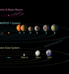 all seven planets discovered in orbit around the red dwarf star trappist 1 could easily [ 1280 x 1024 Pixel ]