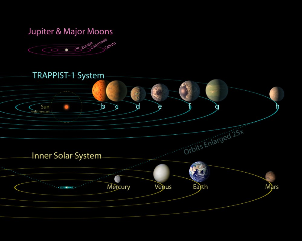medium resolution of all seven planets discovered in orbit around the red dwarf star trappist 1 could easily