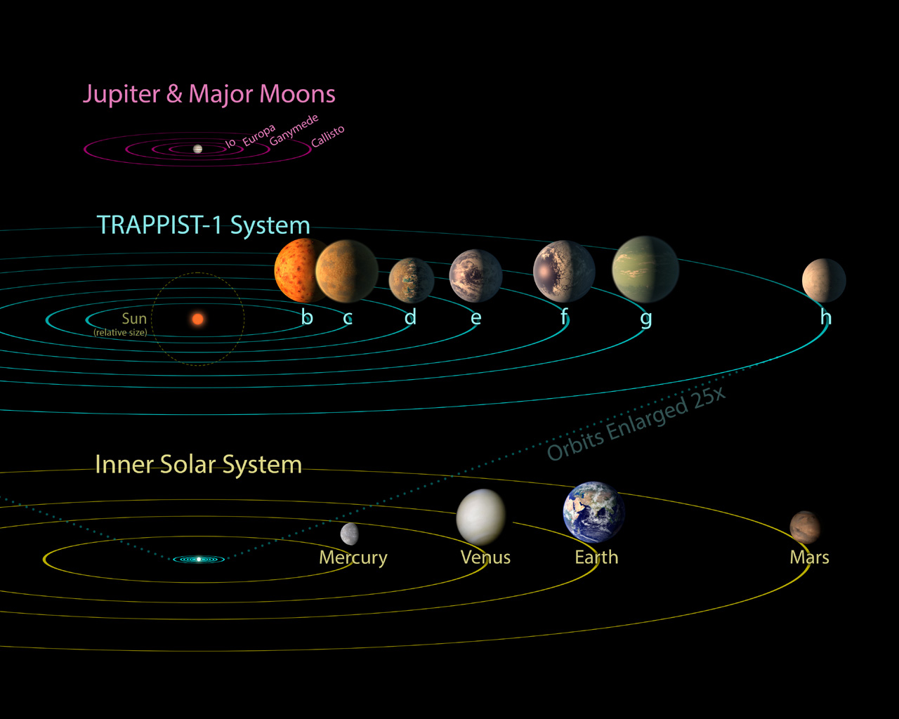 hight resolution of all seven planets discovered in orbit around the red dwarf star trappist 1 could easily
