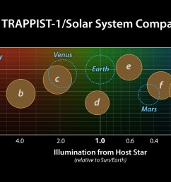 this graph presents known properties of the seven trappist 1 exoplanets labeled b through [ 1777 x 1000 Pixel ]