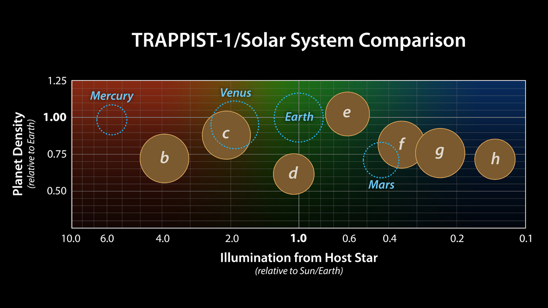 hight resolution of this graph presents known properties of the seven trappist 1 exoplanets labeled b through