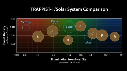 small resolution of this graph presents known properties of the seven trappist 1 exoplanets labeled b through