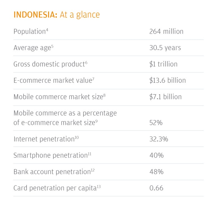Indonesia Food Delivery Market Share