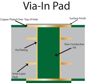 Via In Pad PCBMultilayer PCBJaapson blog and resource center