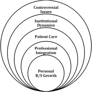 Developing a Medical School Curriculum for Psychological