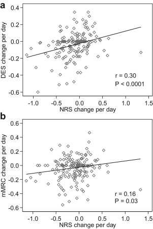 Validation of the Dyspnea Exertion Scale of Breathlessness