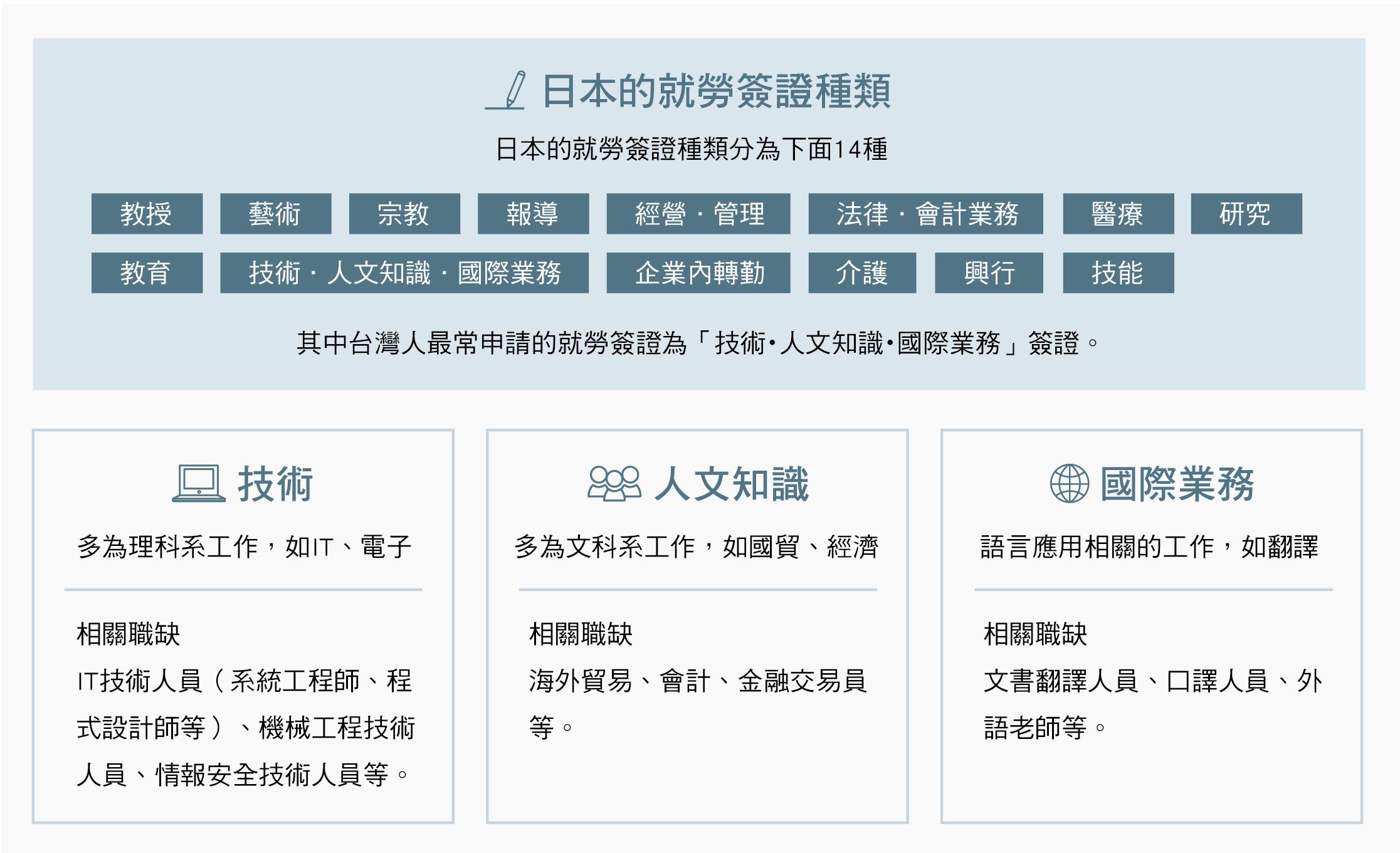 日本就勞簽證整理解析關於日本就勞簽證 JPTIP 日語・留遊學・打工度假・日本就職