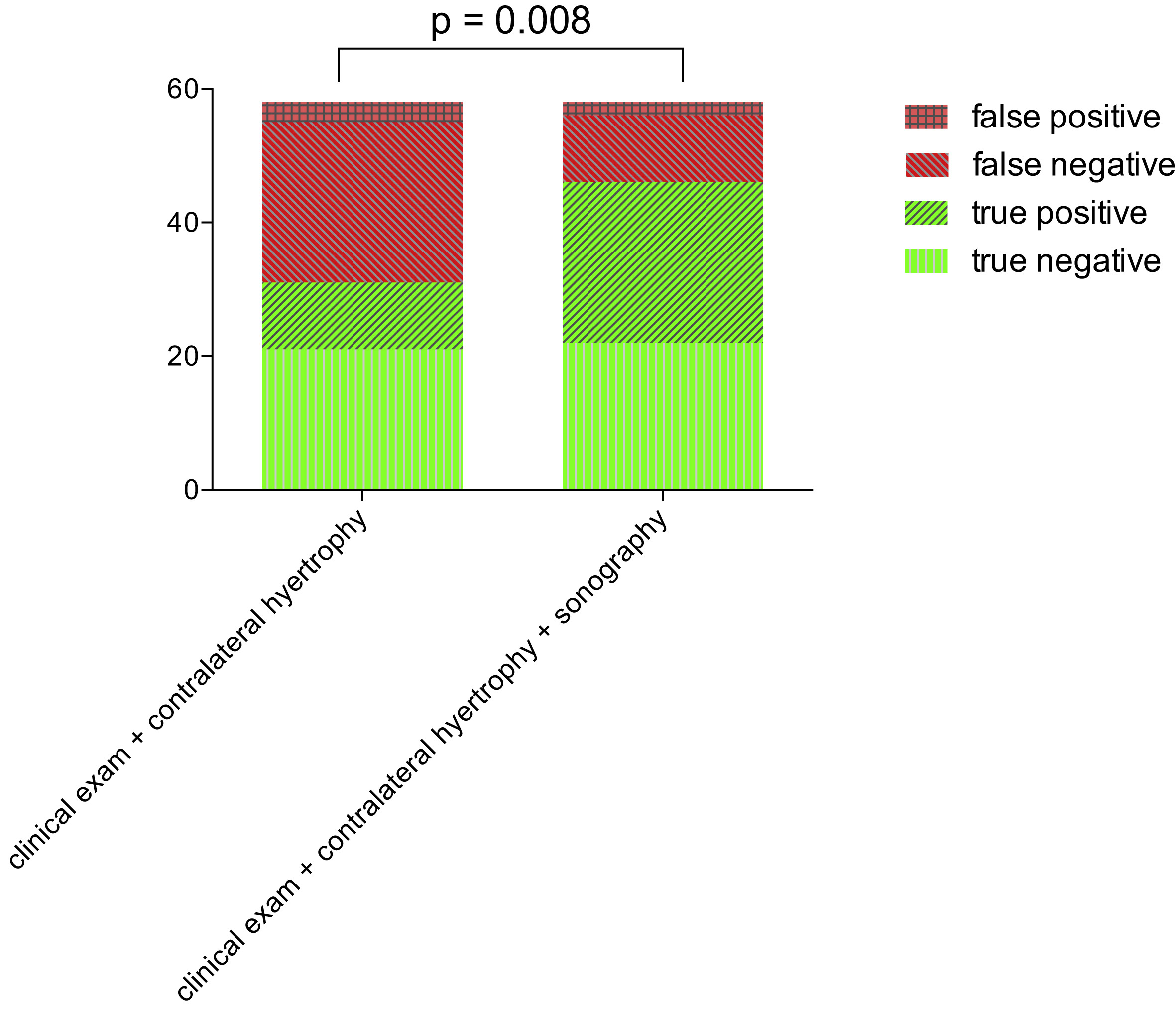 Nonpalpable Testes Ultrasound And Contralateral Testicular Hypertrophy Predict The Surgical
