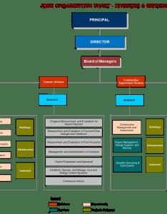 Organization chart also jassim qabazard engineering consultants rh jqec