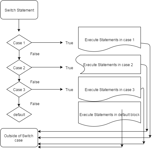 javascript switch case statement