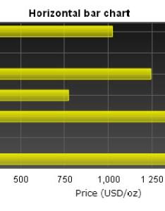 Jquery flot horizontal bar chart also how to make tutorial rh jqueryflottutorial