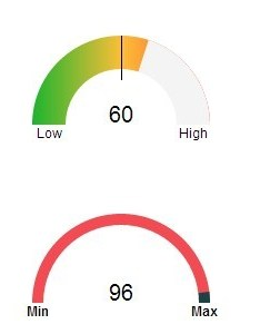 Creating animated gauges using jquery and raphael js kumagauge also rh jqueryscript
