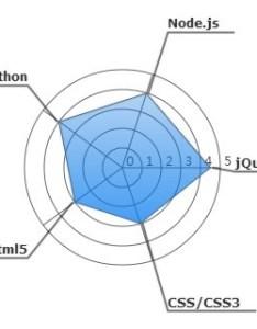 Simple radar chart plugin with jquery and canvas plus also plugins script rh jqueryscript