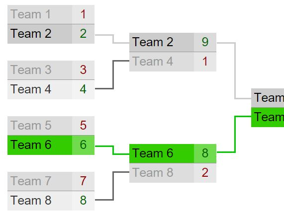 tournament bracket double elimination