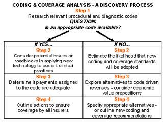 Medical reimbursement coding and coverage analysis