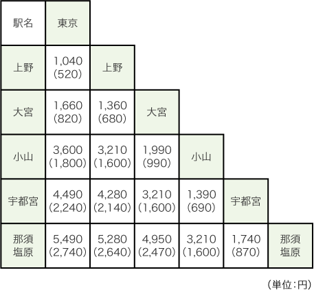 https://i0.wp.com/www.jreast.co.jp/touchdego/img/price/price_table_tohoku.png?w=728