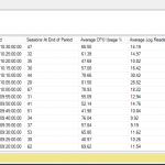 Azure SQL Database Processor Usage