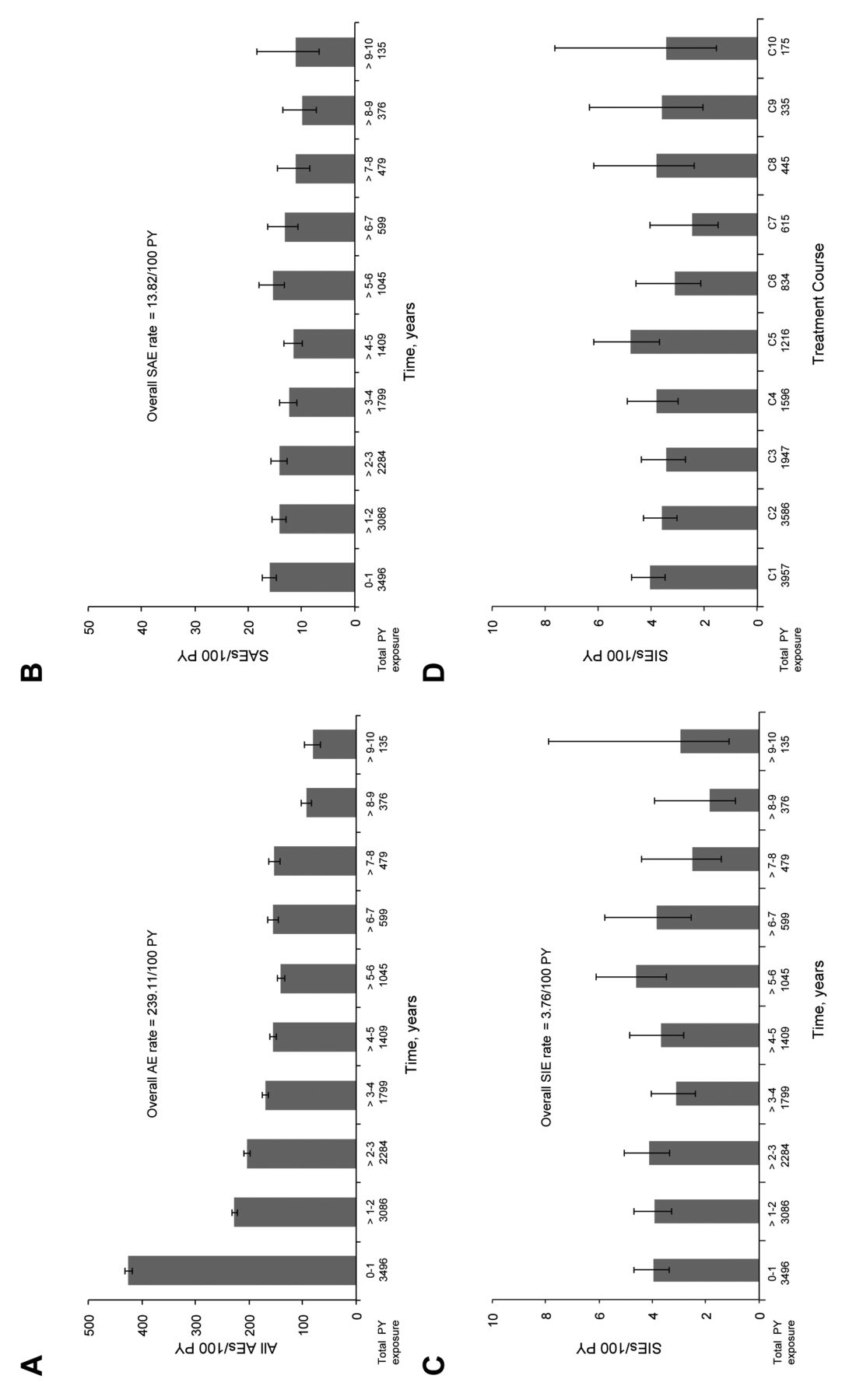 Longterm Safety of Rituximab: Final Report of the