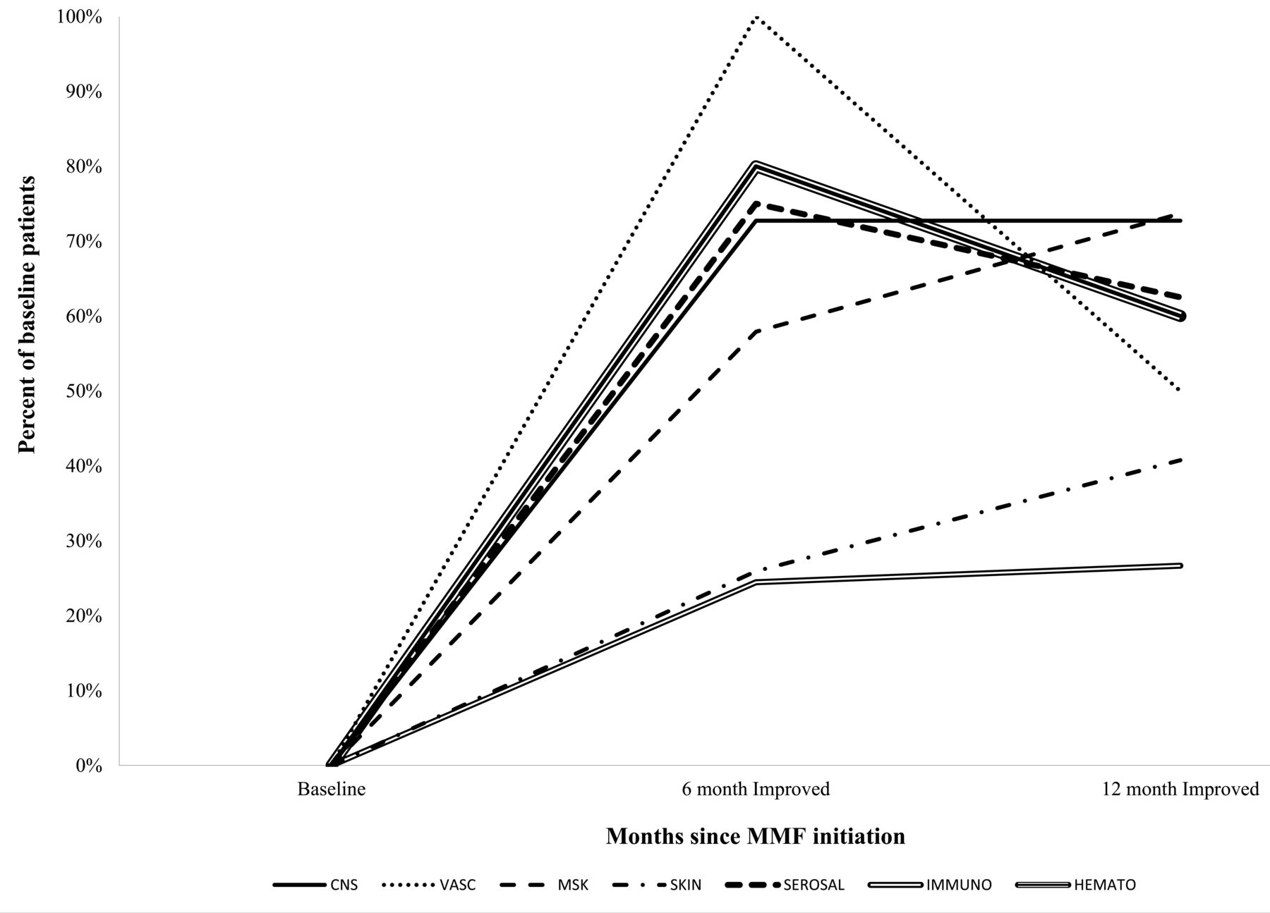 Mycophenolate Mofetil in Nonrenal Manifestations of
