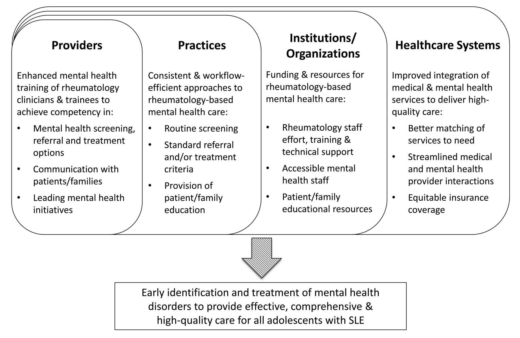 Identifying Targets for Improving Mental Healthcare of ...
