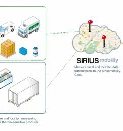 operating principle of the sirius mobility solution [ 4165 x 2245 Pixel ]