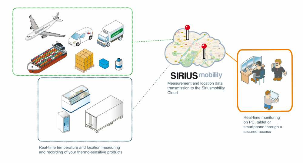 medium resolution of operating principle of the sirius mobility solution