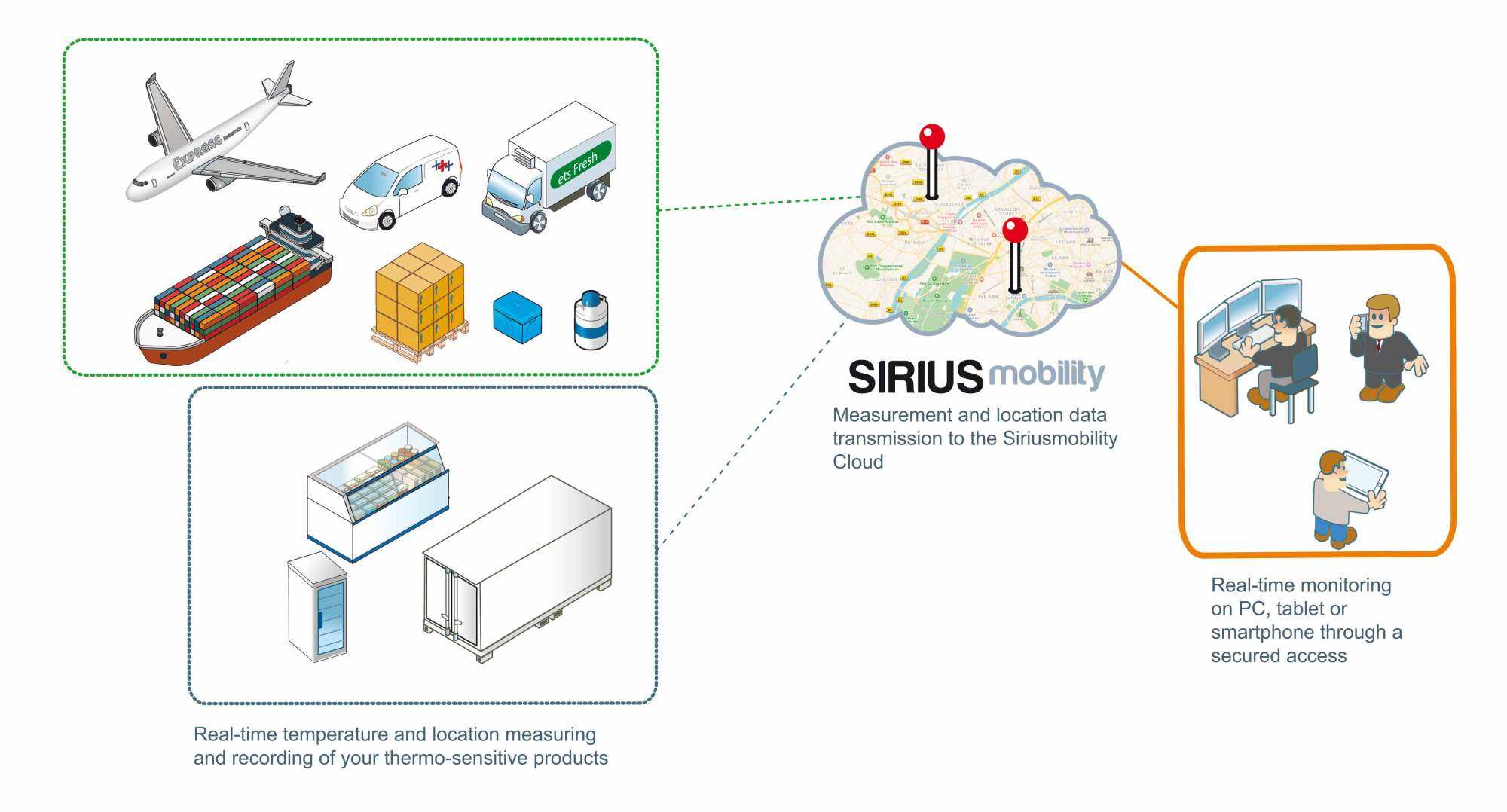 hight resolution of operating principle of the sirius mobility solution