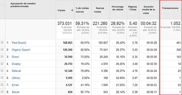 informe mensual de conversiones y leads