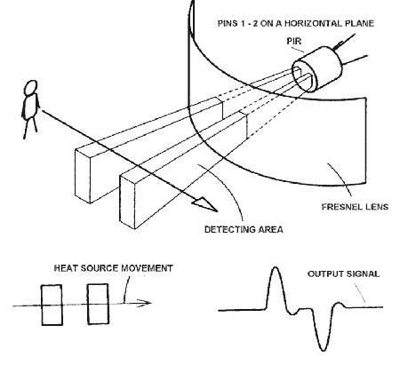 How To Defeat a PIR Motion Detector Jackson Research