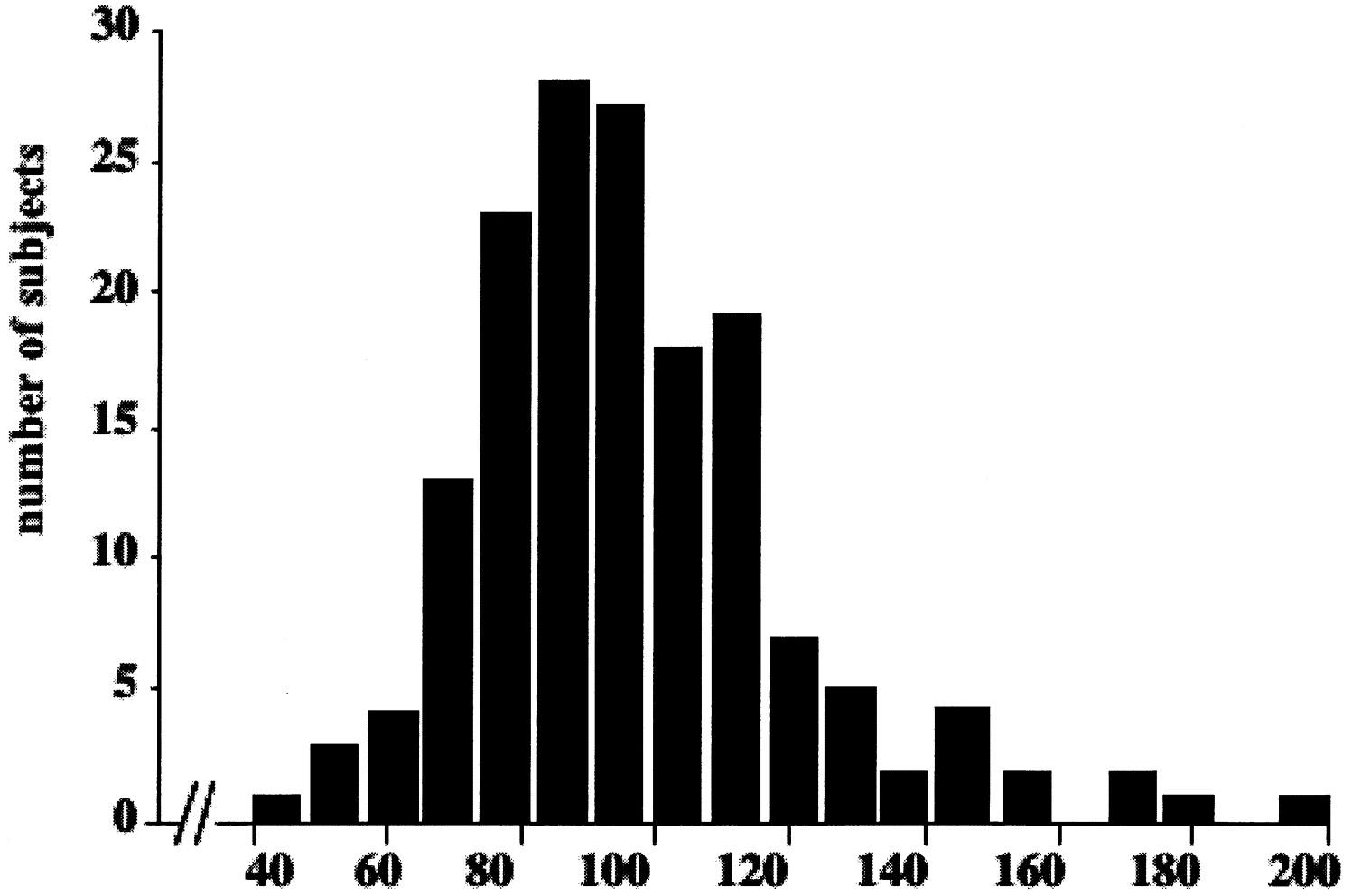 Haplotype analysis of carnitine transporters and left