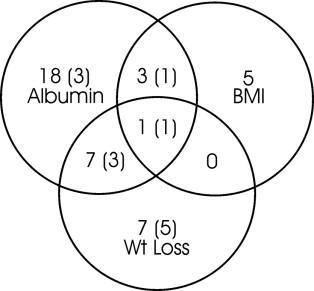 Nutritional Screening in Patients on Hemodialysis: Is