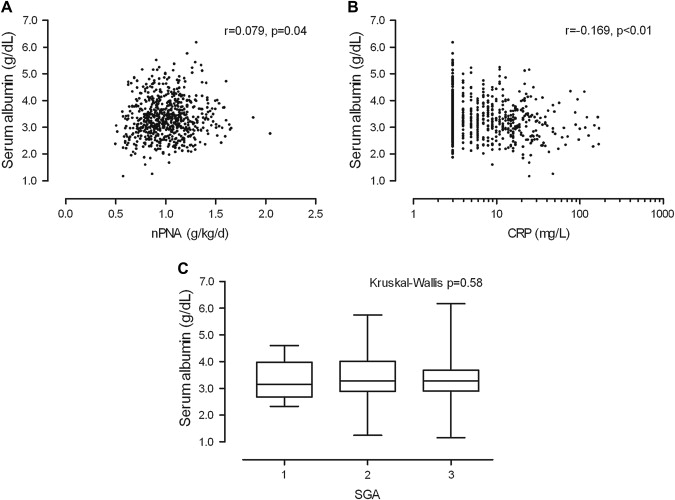 Association Between Serum Albumin and Mortality in