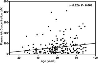 Plasma Ascorbic Acid Concentrations in Prevalent Patients