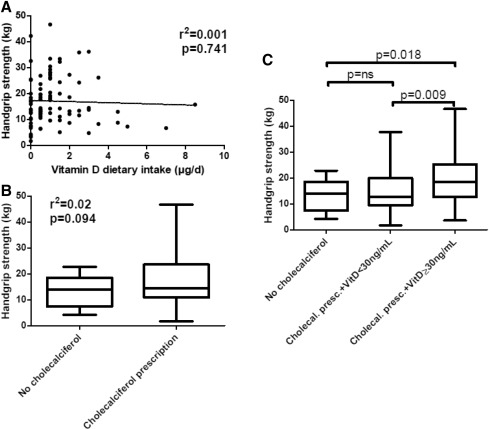 """The """"Dose-Effect"""" Relationship Between 25-Hydroxyvitamin D"""