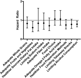 Dietary Patterns and Clinical Outcomes in Chronic Kidney