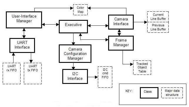 Atmega8 Schematic Diagram