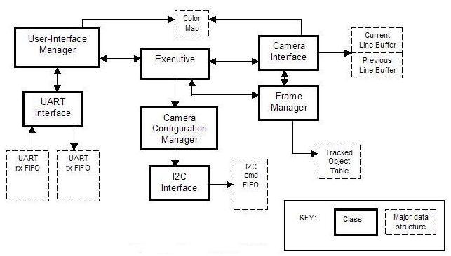 block diagram of pentium 1