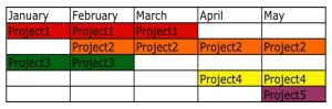 Portfolio 2: By month