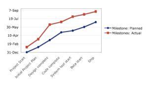 Schedule Estimates vs. Actuals