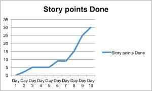 StoryPointBurnup
